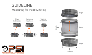 Measuring for the BFM fitting blog