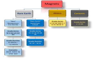 chart of magnet types, divided into rare earth, alnico, and ceramic, then by grade.